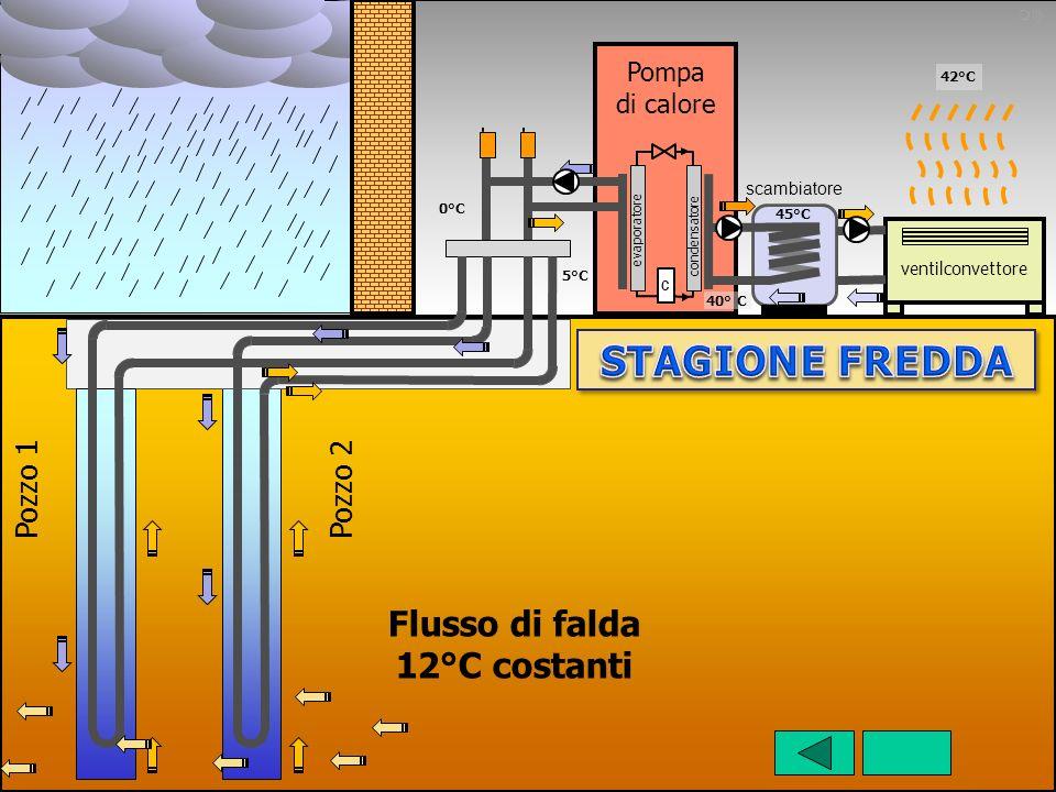 STAGIONE FREDDA Flusso di falda 12°C costanti Pozzo 1 Pozzo 2