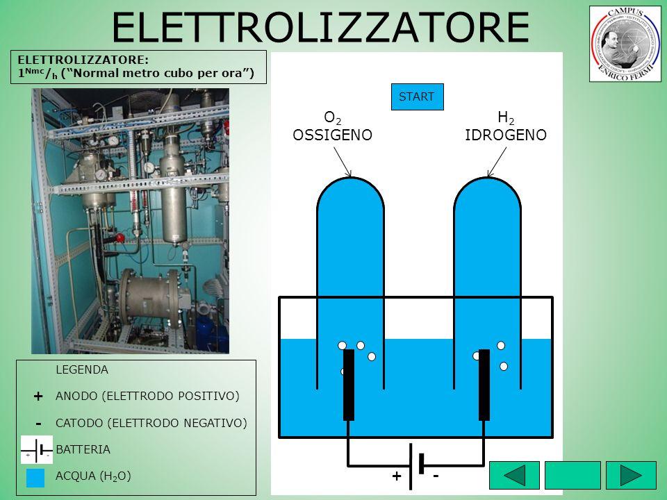 ELETTROLIZZATORE O2 OSSIGENO H2 IDROGENO + - + - ELETTROLIZZATORE: