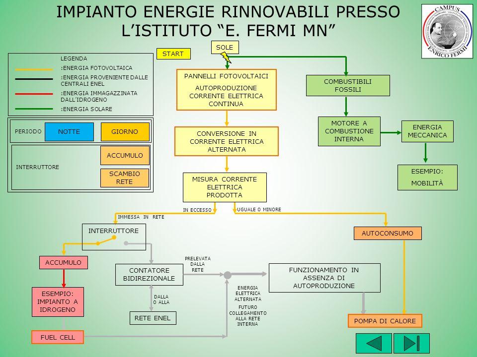 IMPIANTO ENERGIE RINNOVABILI PRESSO L'ISTITUTO E. FERMI MN