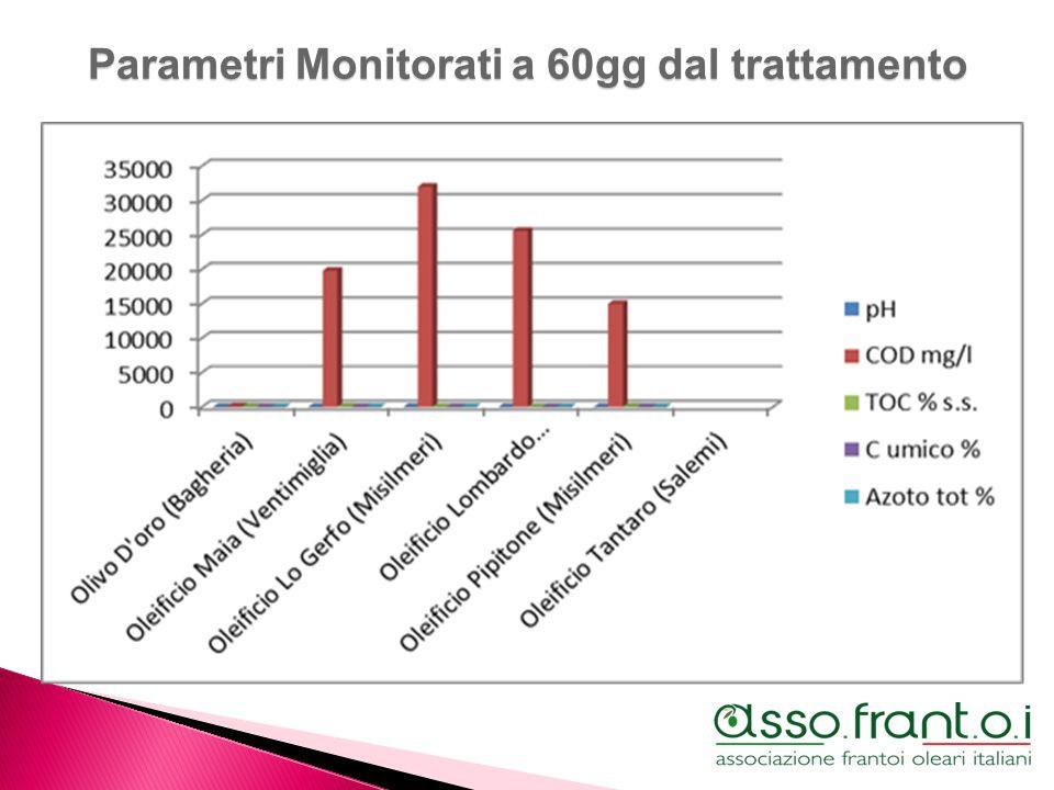 Parametri Monitorati a 60gg dal trattamento