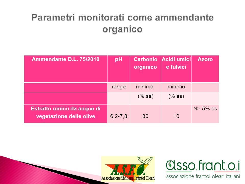 Parametri monitorati come ammendante organico