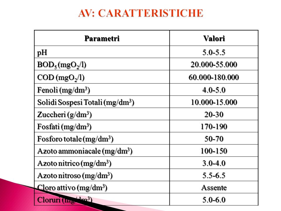 AV: CARATTERISTICHE Parametri Valori pH 5.0-5.5 BOD5 (mgO2/l)