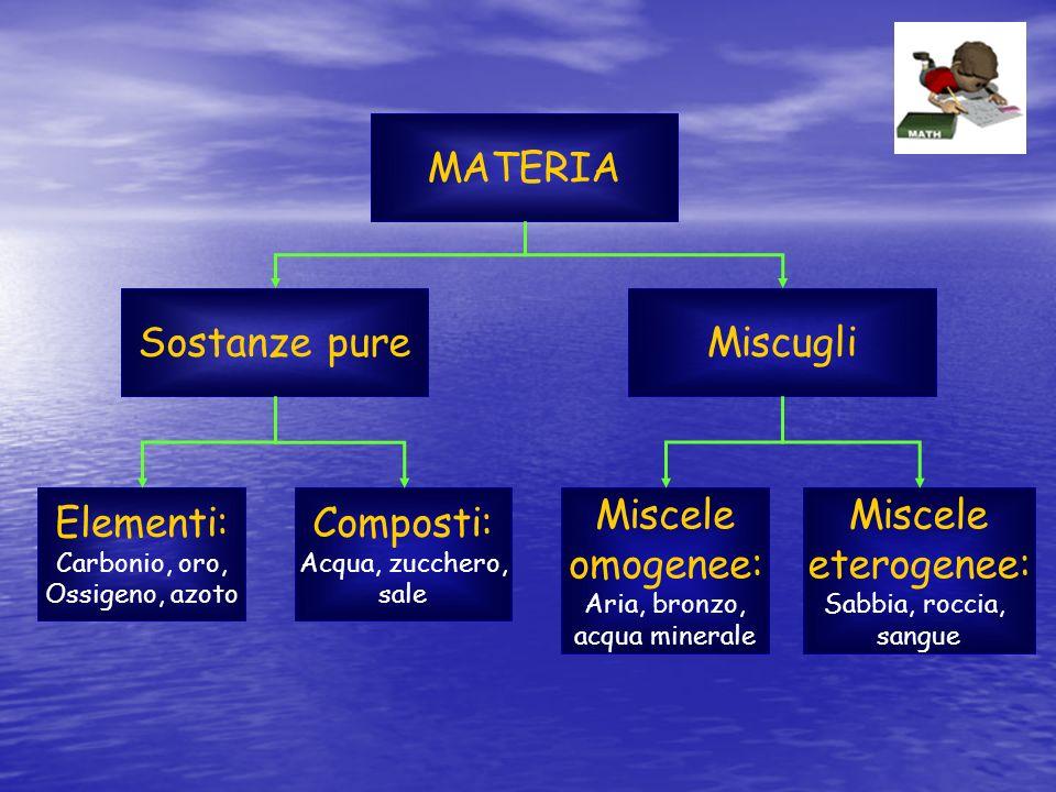 MATERIA Sostanze pure Miscugli Elementi: Composti: Miscele omogenee: