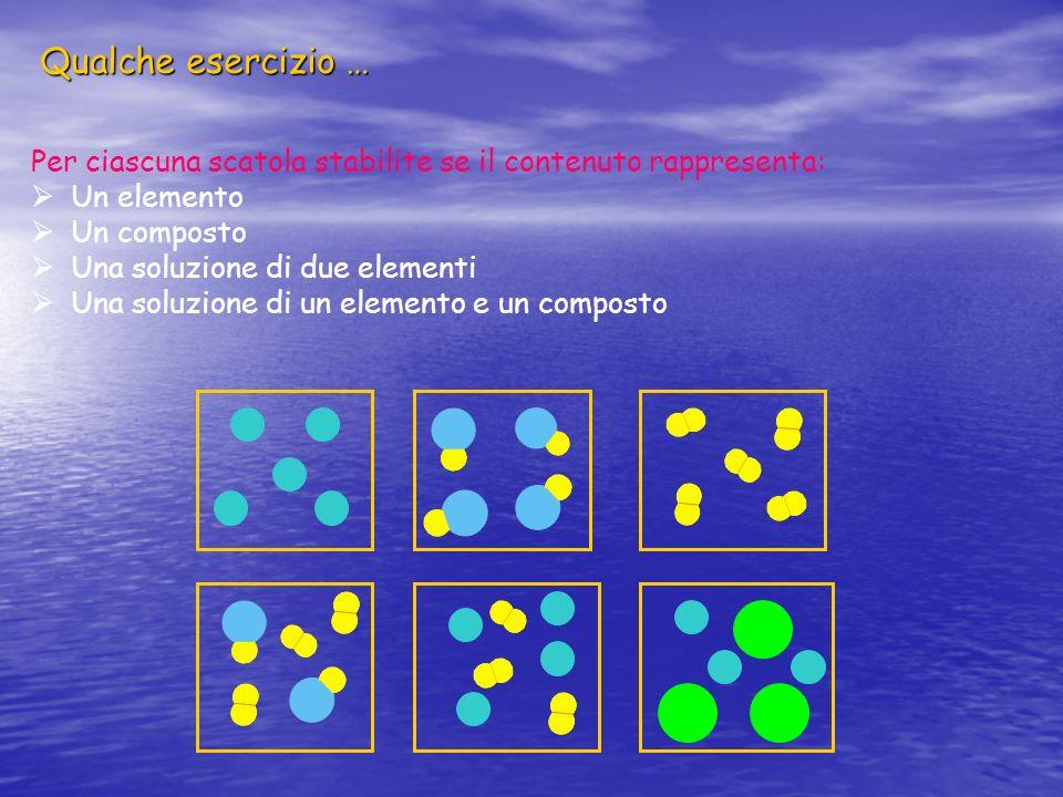 Qualche esercizio … Per ciascuna scatola stabilite se il contenuto rappresenta: Un elemento. Un composto.