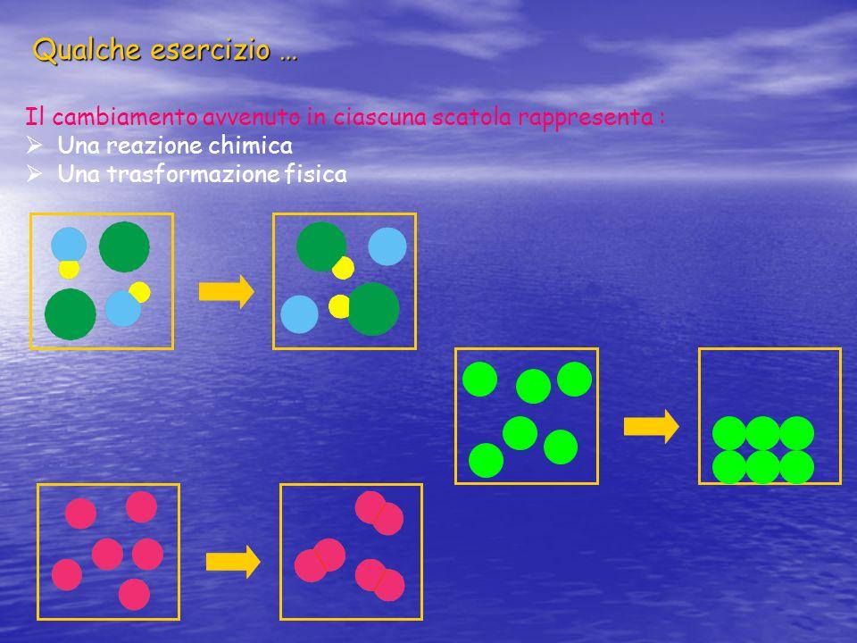 Qualche esercizio … Il cambiamento avvenuto in ciascuna scatola rappresenta : Una reazione chimica.