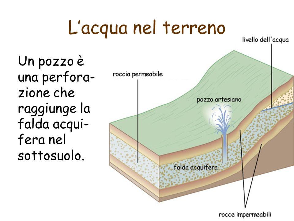 L'acqua nel terreno Un pozzo è una perfora-zione che raggiunge la falda acqui-fera nel sottosuolo.