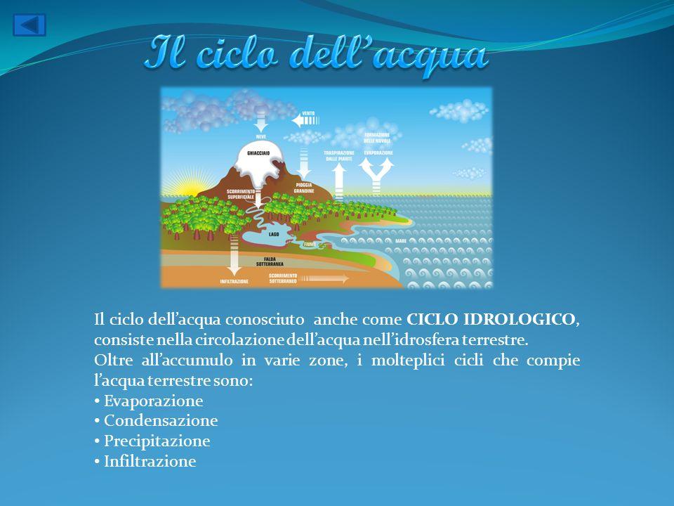 Il ciclo dell'acqua Il ciclo dell'acqua conosciuto anche come CICLO IDROLOGICO, consiste nella circolazione dell'acqua nell'idrosfera terrestre.
