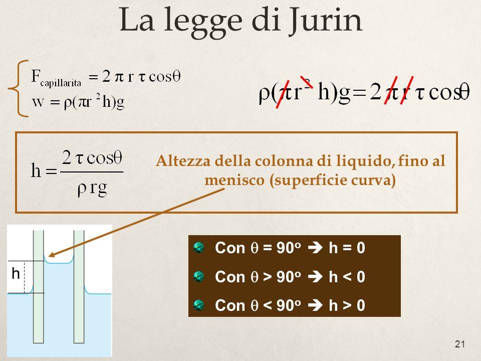 Altezza della colonna di liquido, fino al menisco (superficie curva)