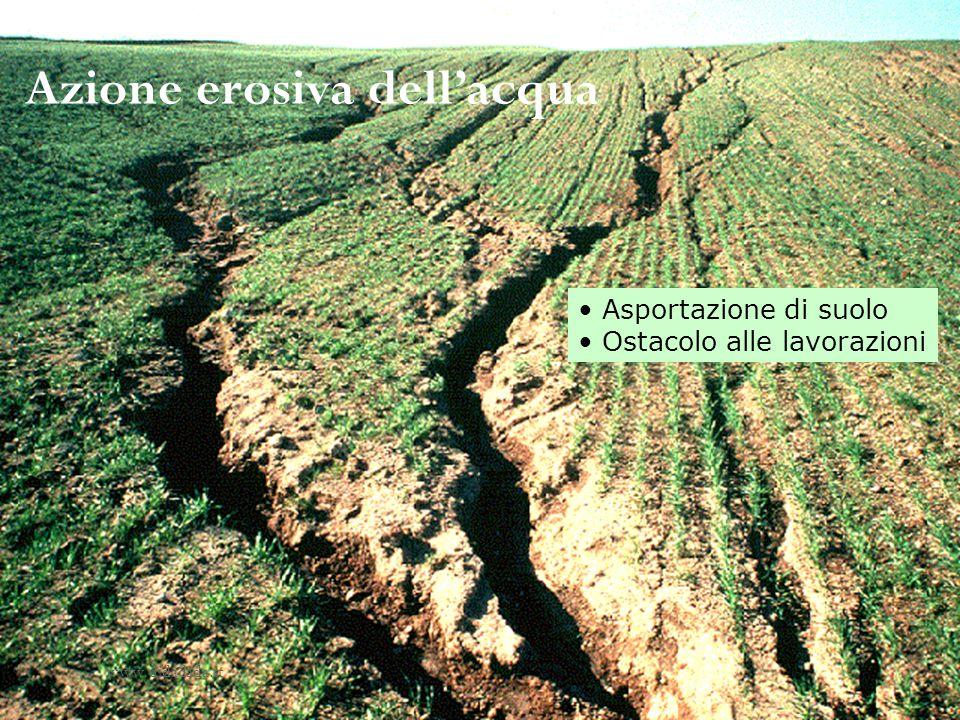 Azione erosiva dell'acqua