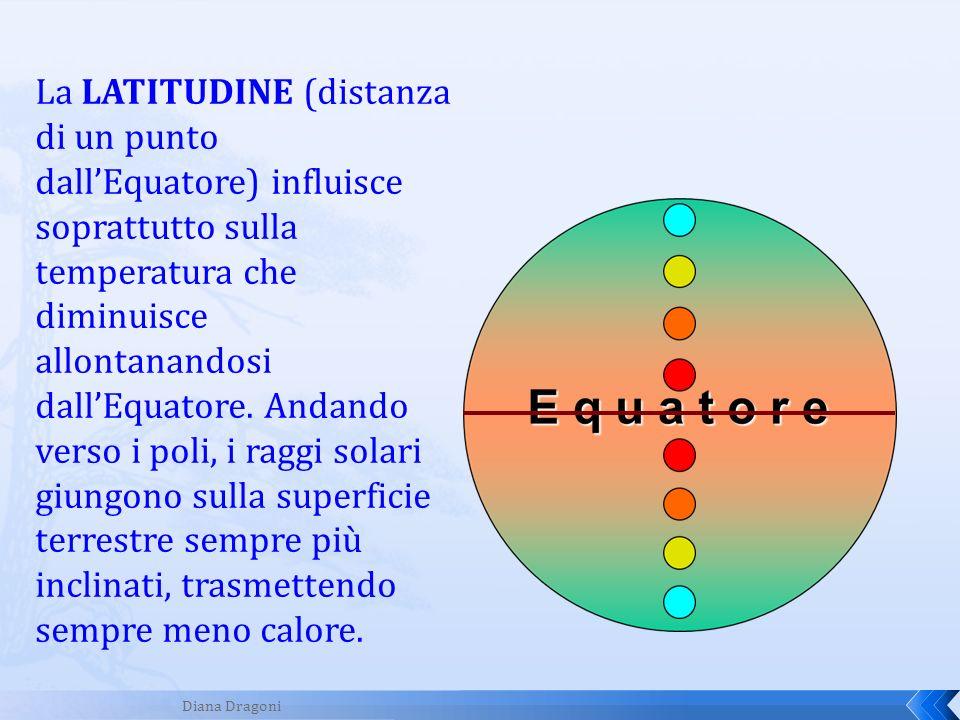 La LATITUDINE (distanza di un punto dall'Equatore) influisce soprattutto sulla temperatura che diminuisce allontanandosi dall'Equatore. Andando verso i poli, i raggi solari giungono sulla superficie terrestre sempre più inclinati, trasmettendo sempre meno calore.