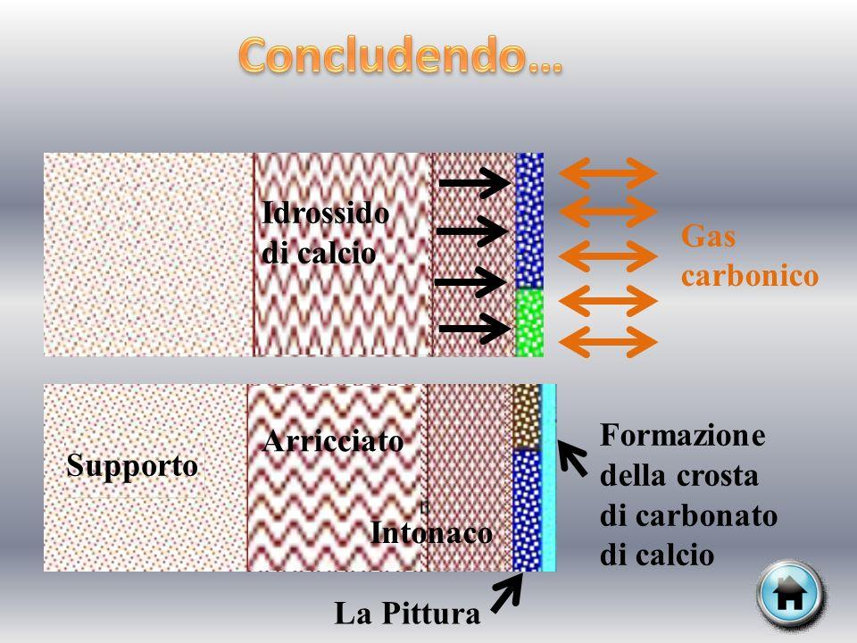 Concludendo… Idrossido di calcio Gas carbonico