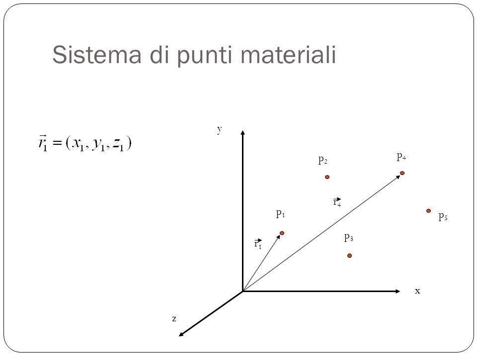 Sistema di punti materiali