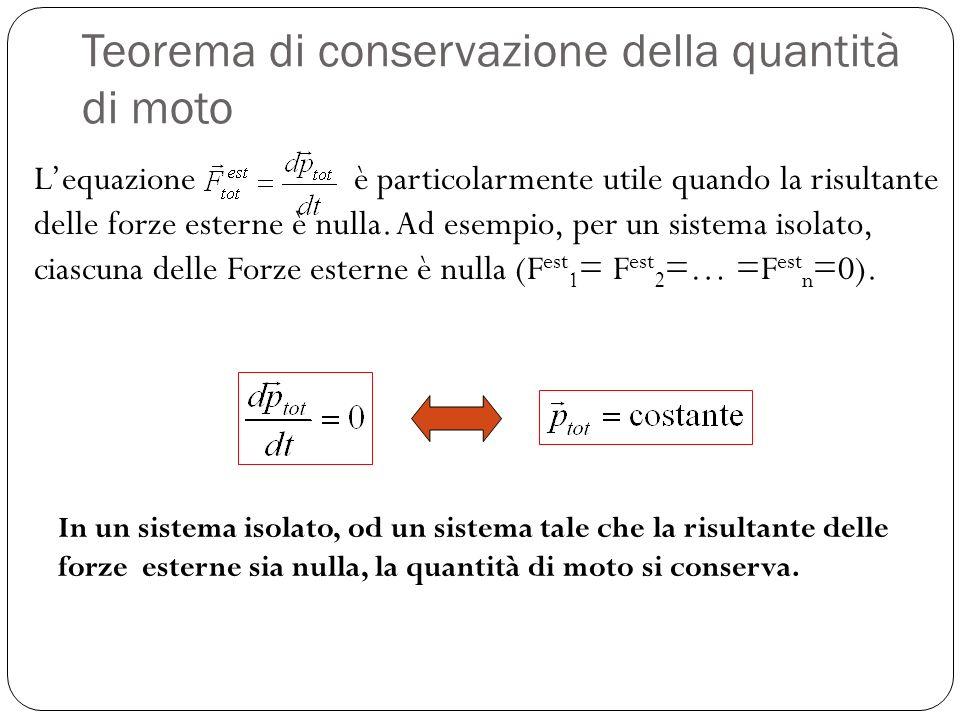 Teorema di conservazione della quantità di moto
