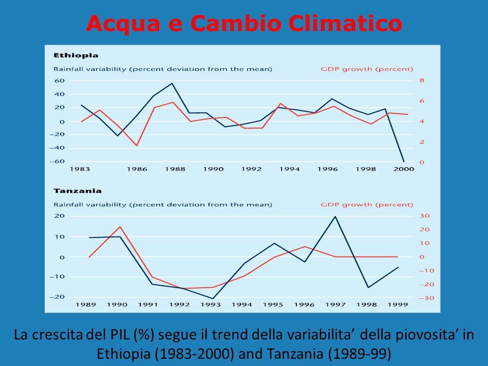 Acqua e Cambio Climatico
