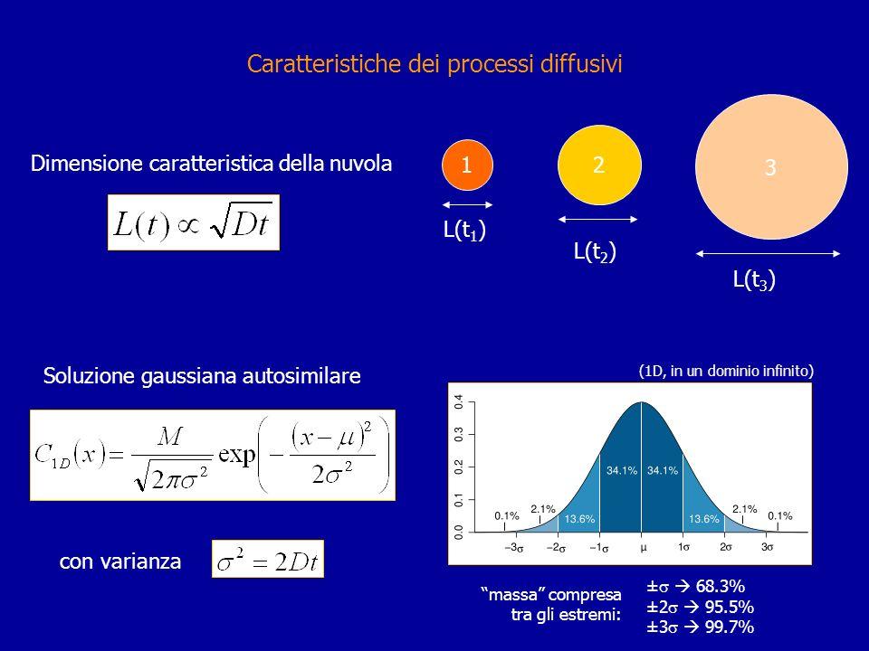 Caratteristiche dei processi diffusivi