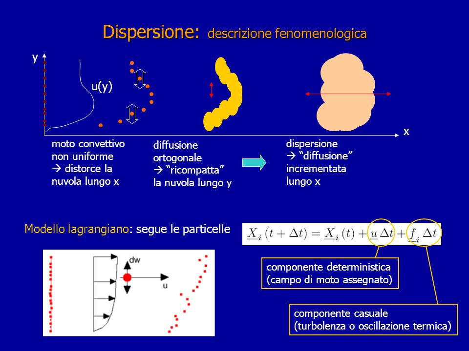 Dispersione: descrizione fenomenologica