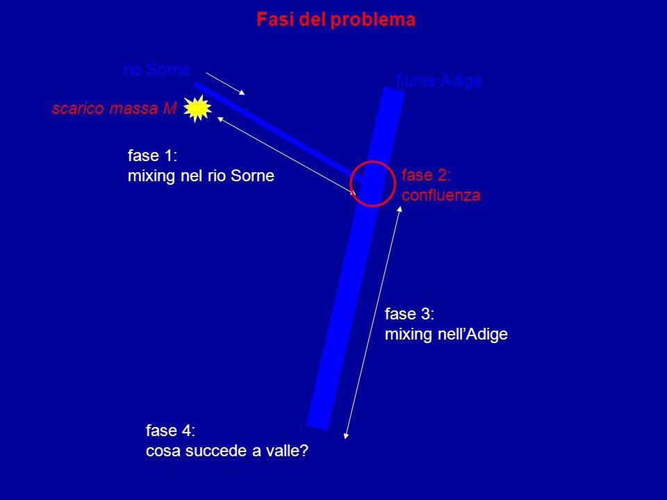 Fasi del problema rio Sorne fiume Adige scarico massa M fase 1: