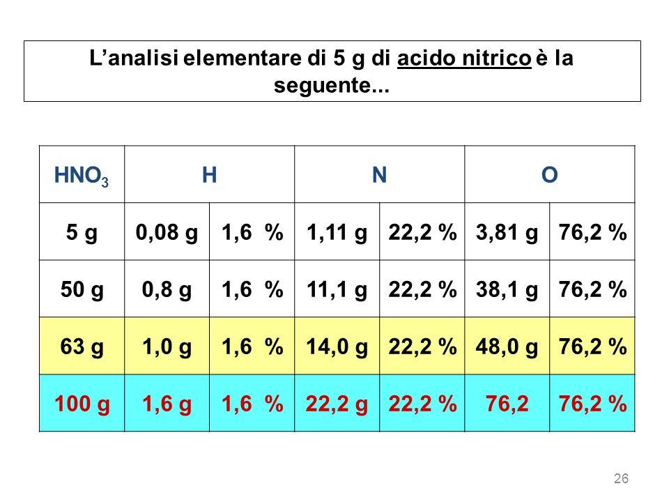 L'analisi elementare di 5 g di acido nitrico è la seguente...