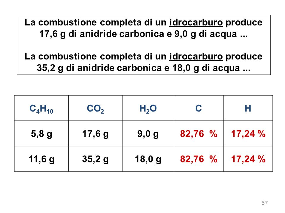 La combustione completa di un idrocarburo produce 17,6 g di anidride carbonica e 9,0 g di acqua ...
