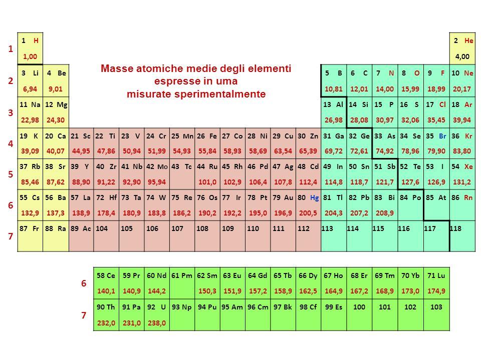 Masse atomiche medie degli elementi misurate sperimentalmente