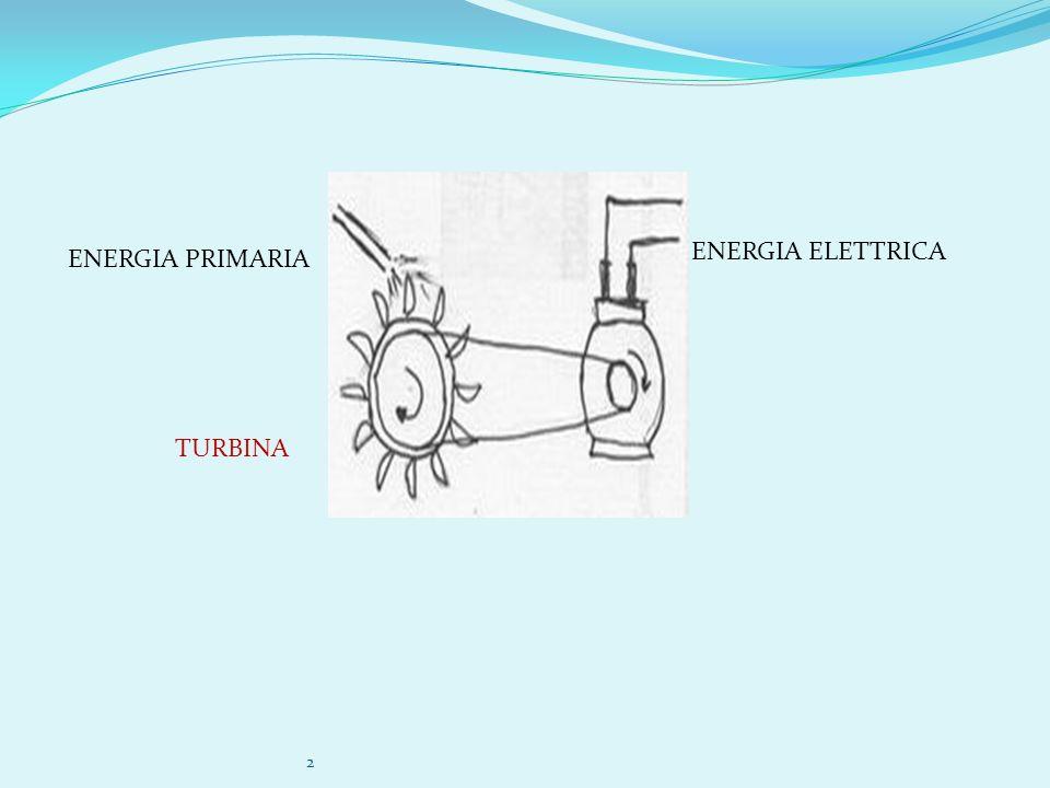 ENERGIA ELETTRICA ENERGIA PRIMARIA TURBINA 2