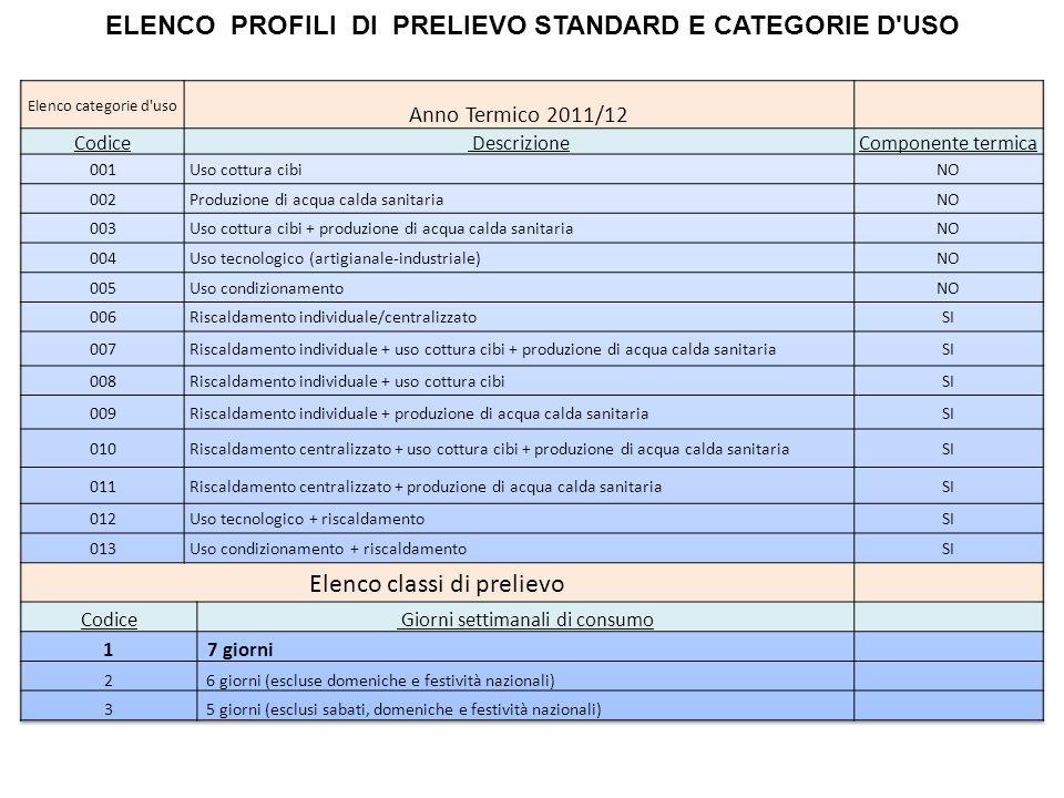 ELENCO PROFILI DI PRELIEVO STANDARD E CATEGORIE D USO