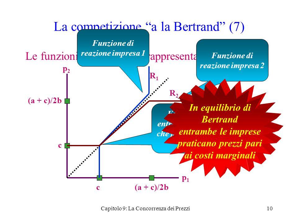 La competizione a la Bertrand (7)