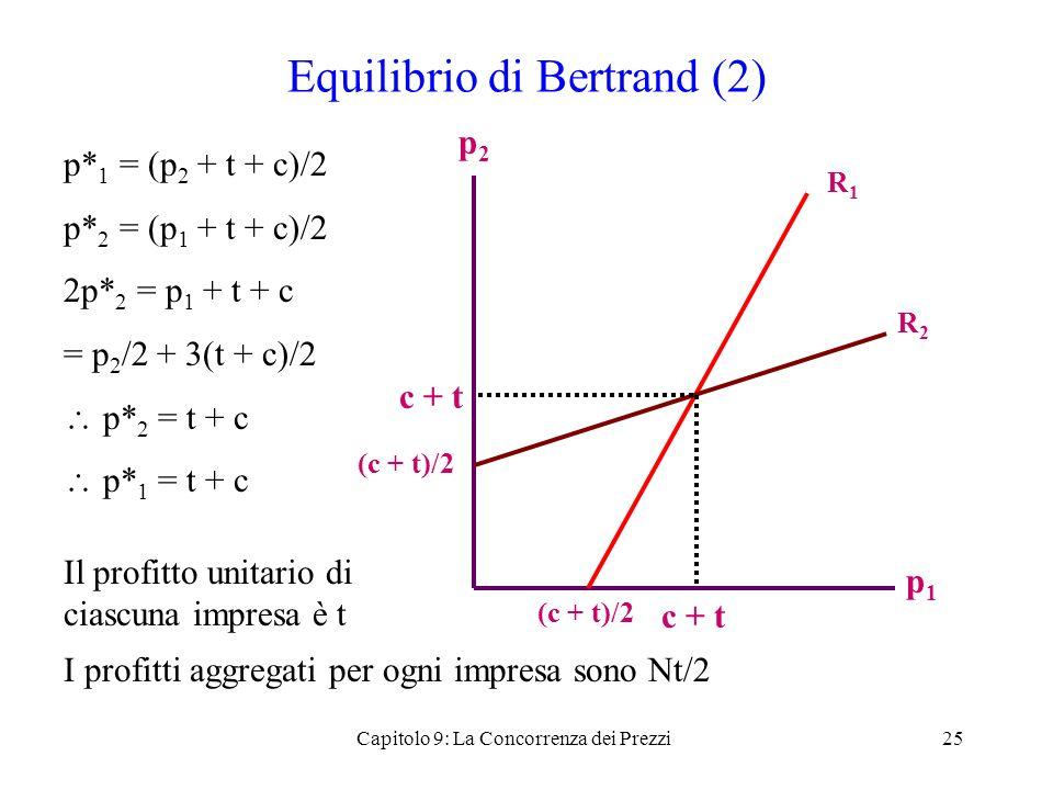 Equilibrio di Bertrand (2)