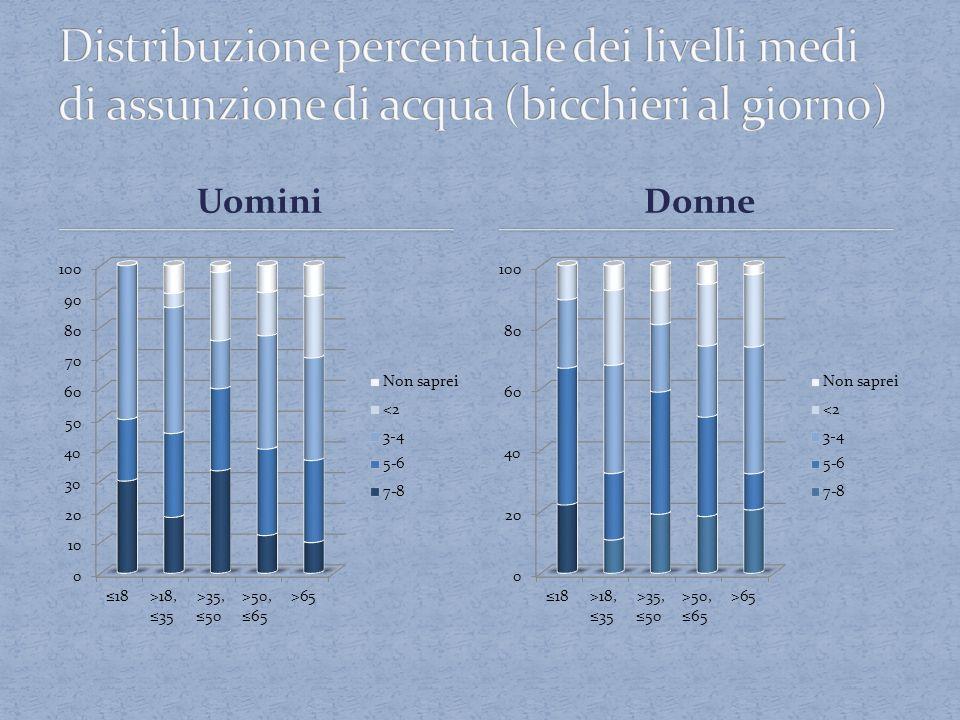 Distribuzione percentuale dei livelli medi di assunzione di acqua (bicchieri al giorno)