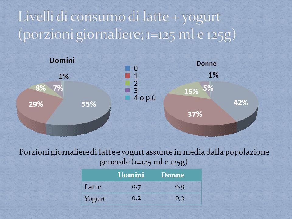 Livelli di consumo di latte + yogurt (porzioni giornaliere; 1=125 ml e 125g)