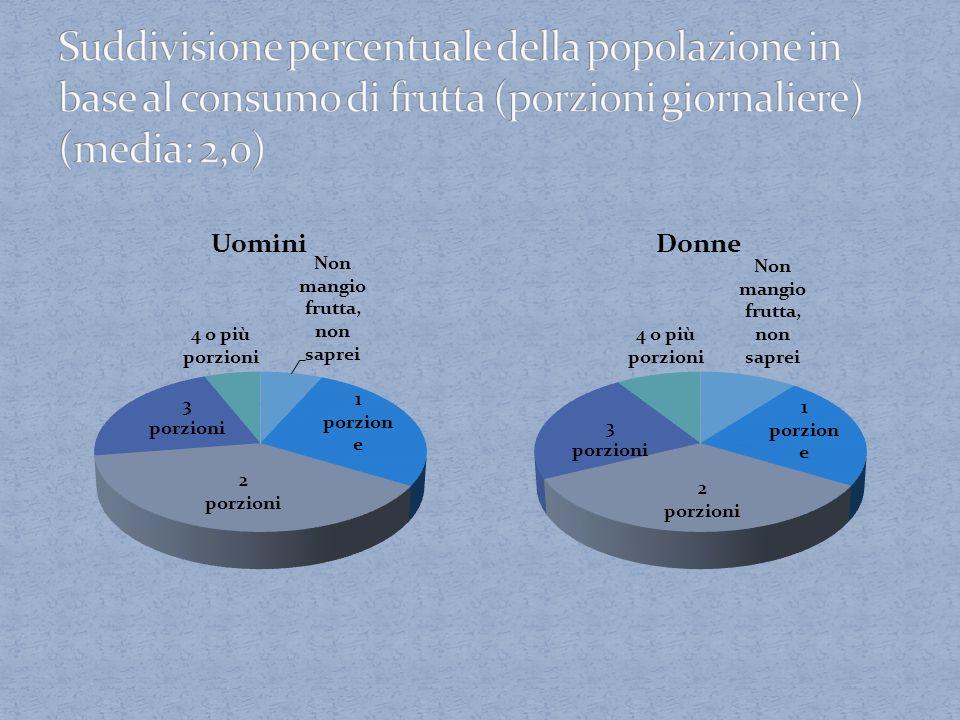 Suddivisione percentuale della popolazione in base al consumo di frutta (porzioni giornaliere) (media: 2,0)