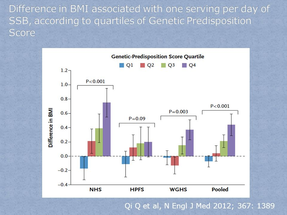 Difference in BMI associated with one serving per day of SSB, according to quartiles of Genetic Predisposition Score
