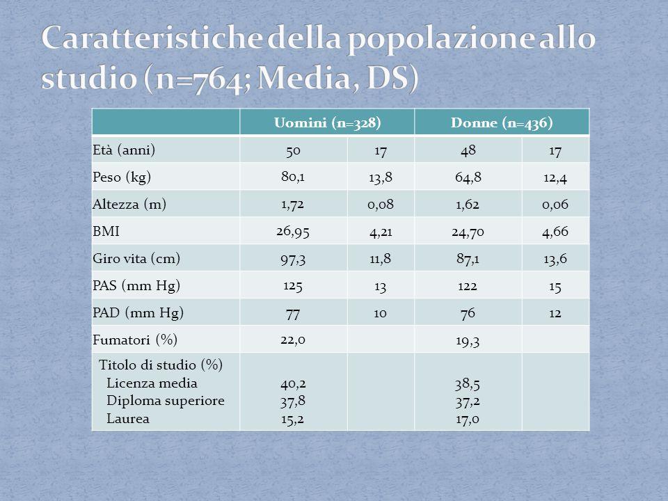 Caratteristiche della popolazione allo studio (n=764; Media, DS)