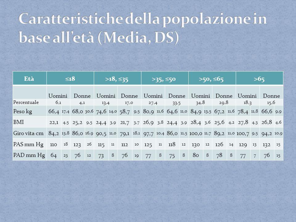 Caratteristiche della popolazione in base all'età (Media, DS)