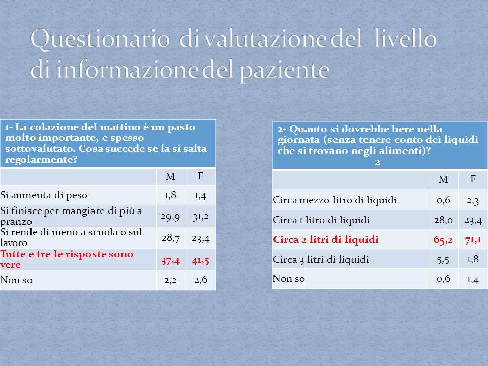 Questionario di valutazione del livello di informazione del paziente