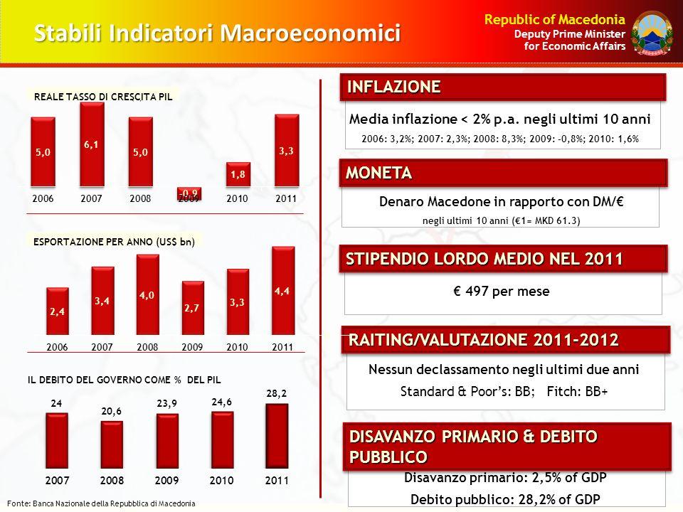 Stabili Indicatori Macroeconomici