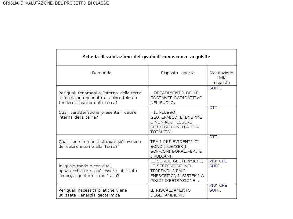 Scheda di valutazione del grado di conoscenze acquisite