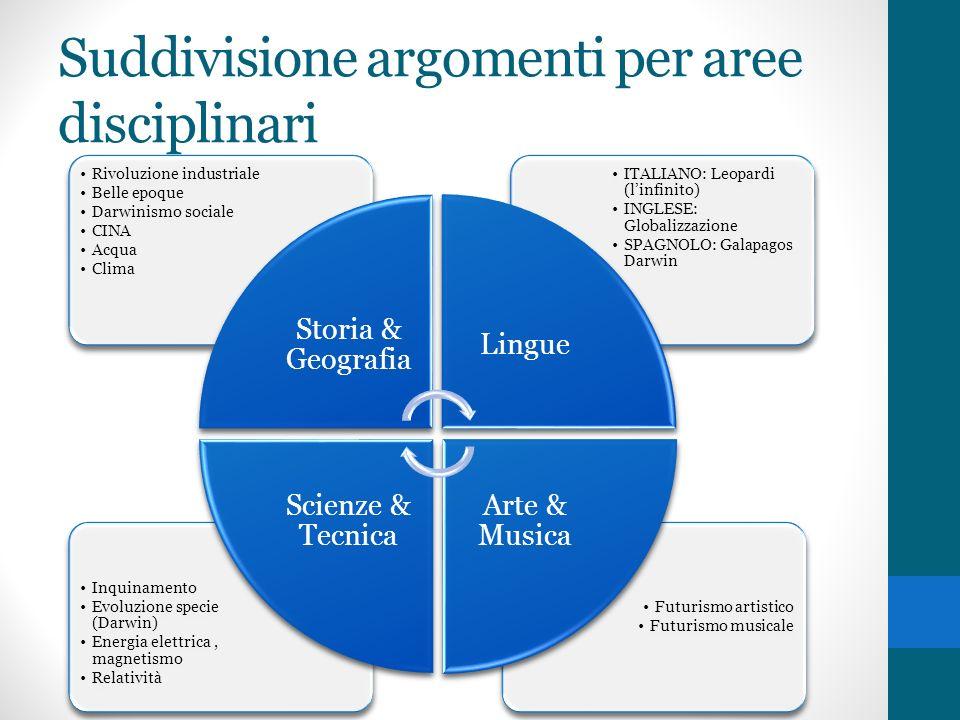 Suddivisione argomenti per aree disciplinari