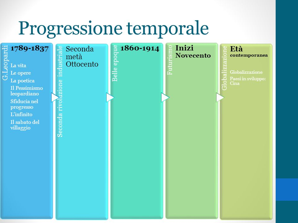 Progressione temporale
