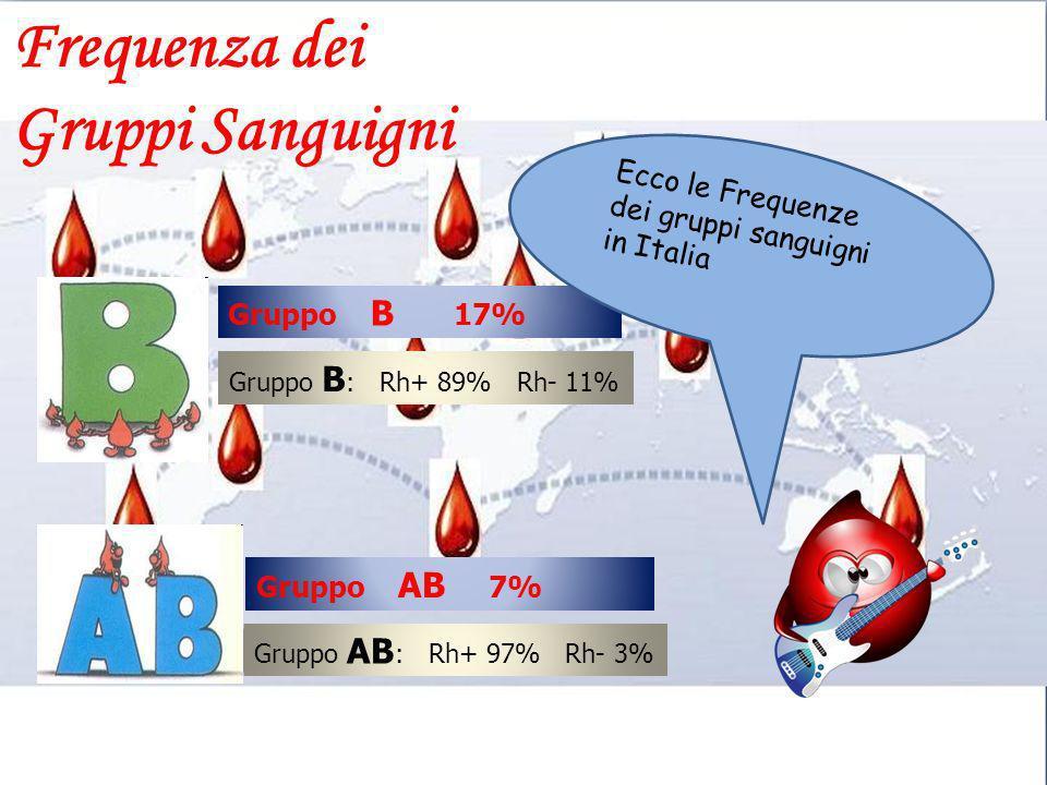 Frequenza dei Gruppi Sanguigni