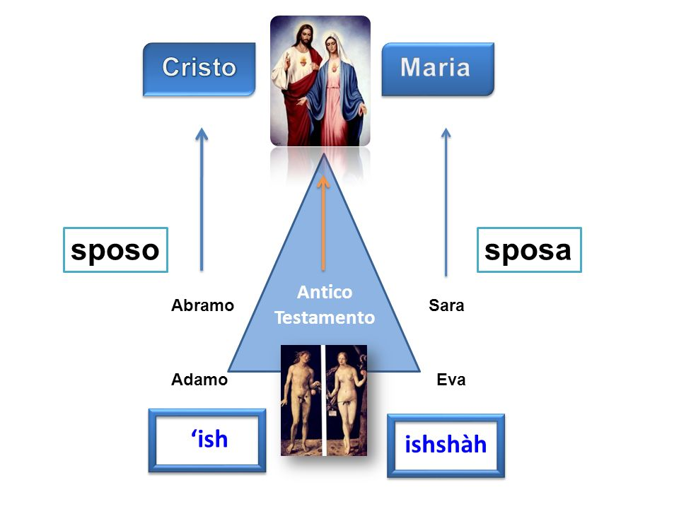 sposo sposa Cristo Maria 'ish ishshàh Antico Testamento Abramo Sara
