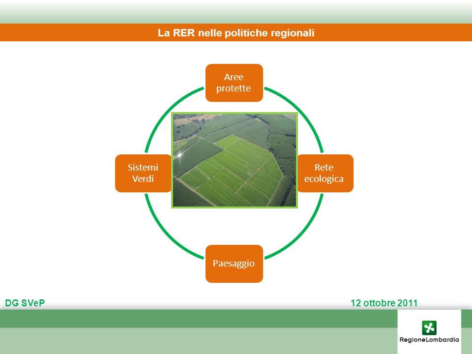La RER nelle politiche regionali