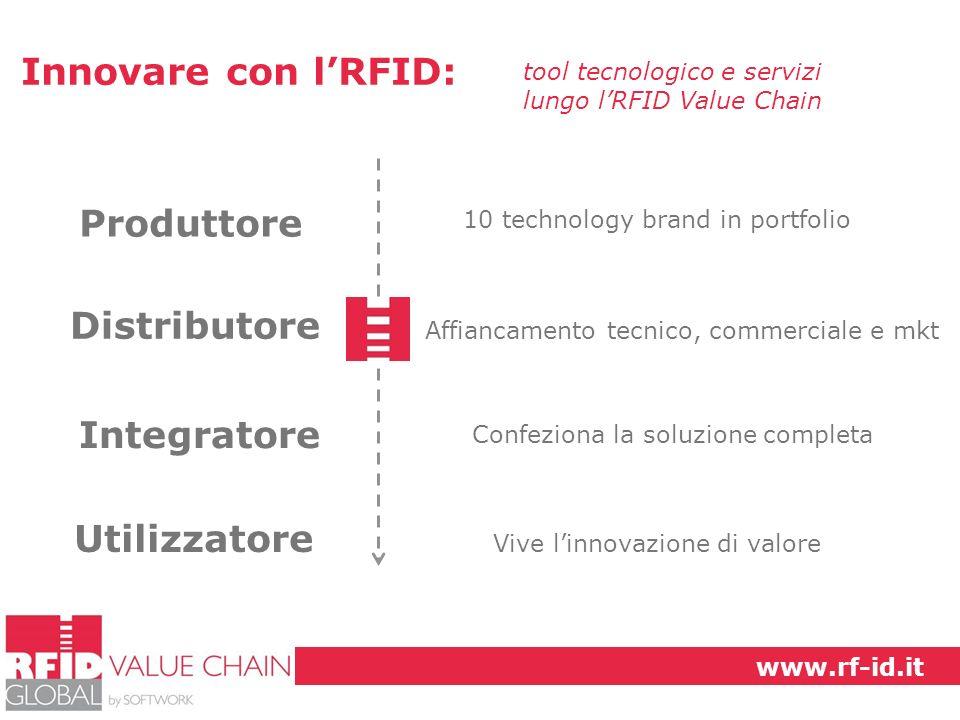 Innovare con l'RFID: Produttore Distributore Integratore Utilizzatore