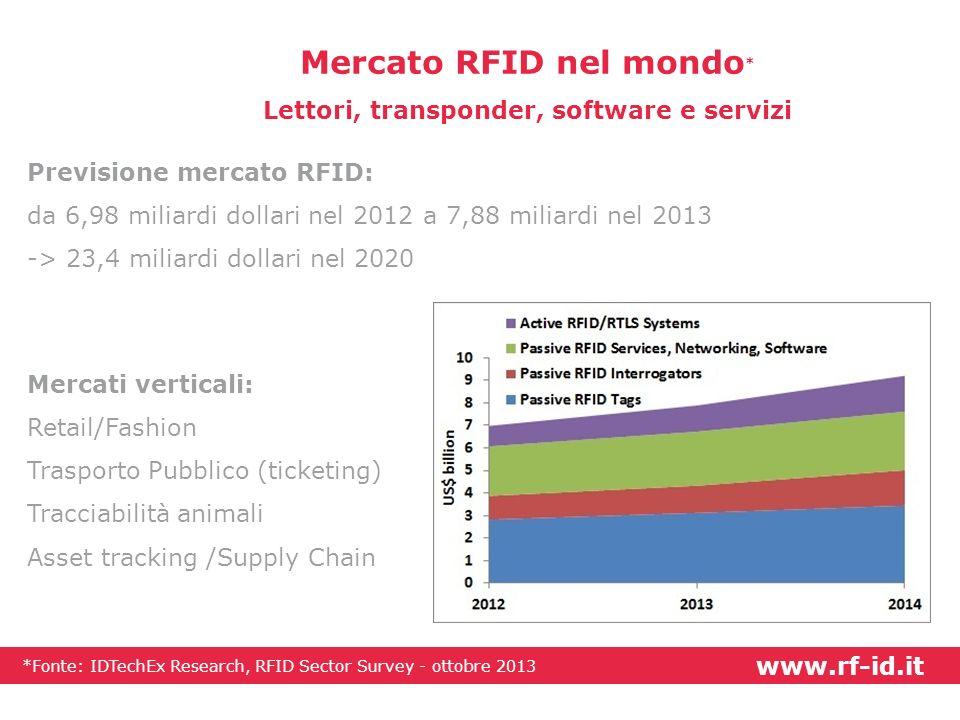 Mercato RFID nel mondo* Lettori, transponder, software e servizi