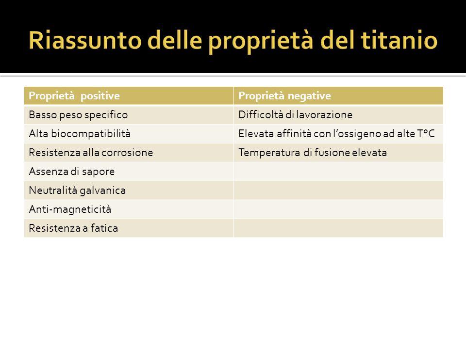 Riassunto delle proprietà del titanio
