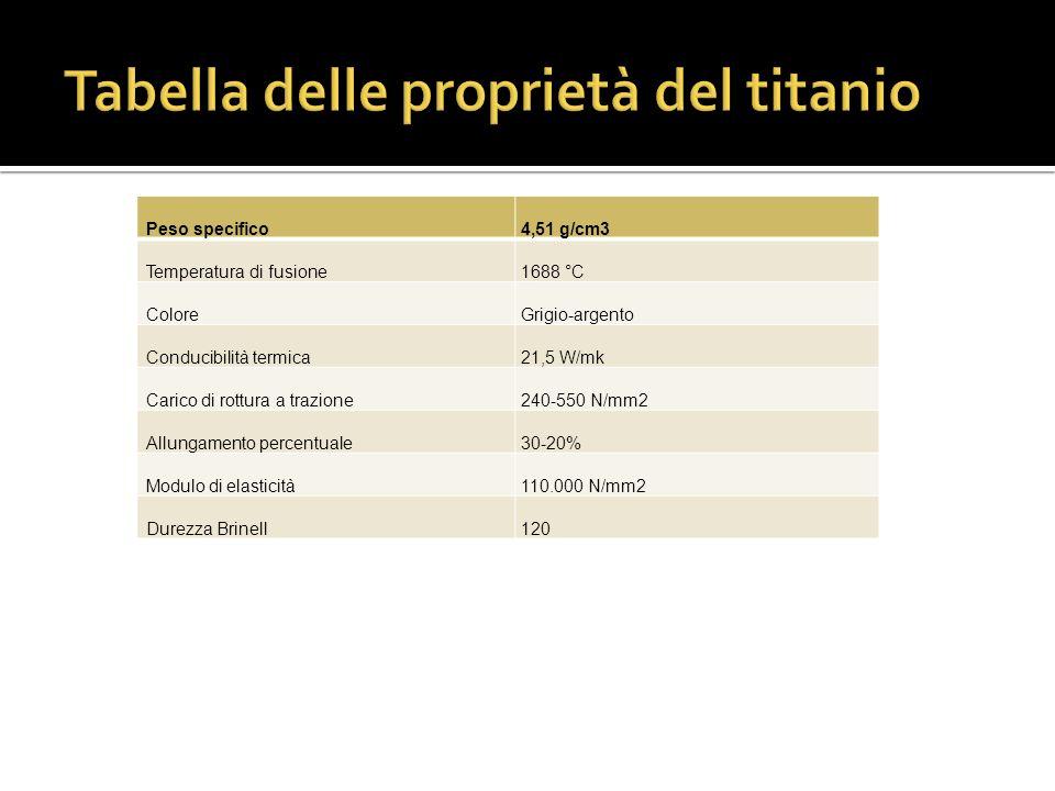 Tabella delle proprietà del titanio