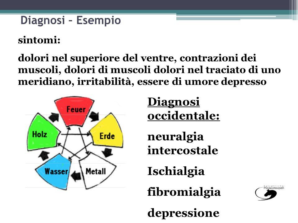 Diagnosi occidentale: neuralgia intercostale