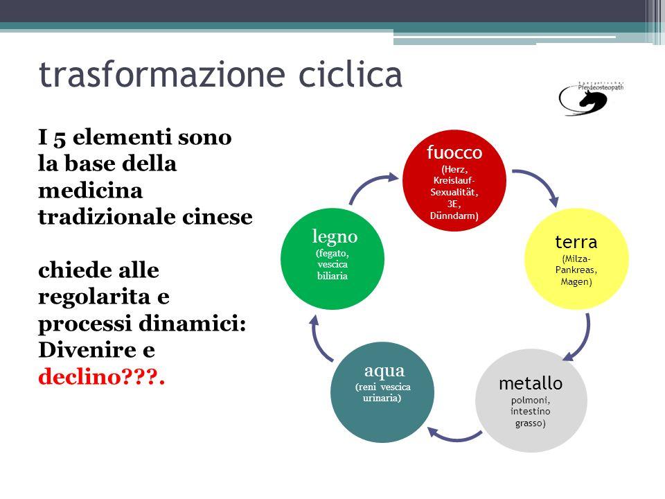 trasformazione ciclica