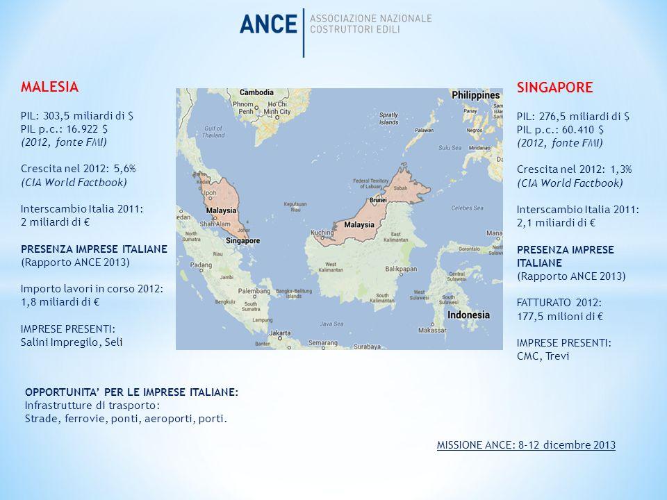 MALESIA SINGAPORE PIL: 303,5 miliardi di $ PIL: 276,5 miliardi di $