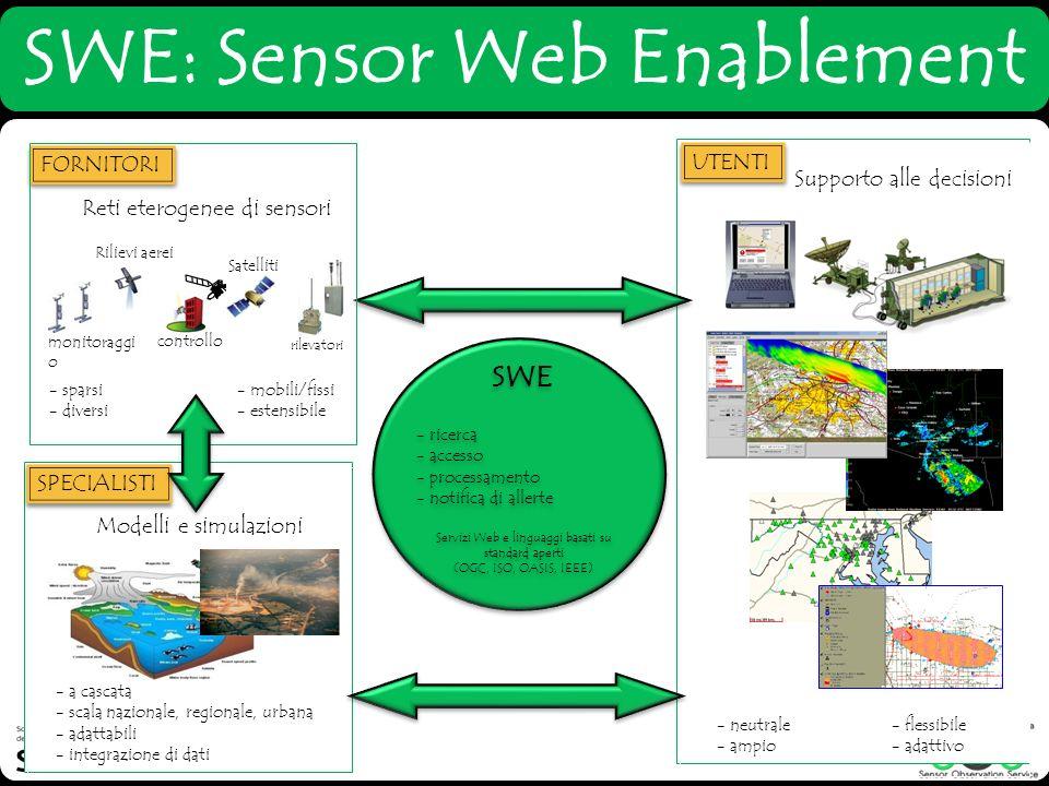 SWE: Sensor Web Enablement
